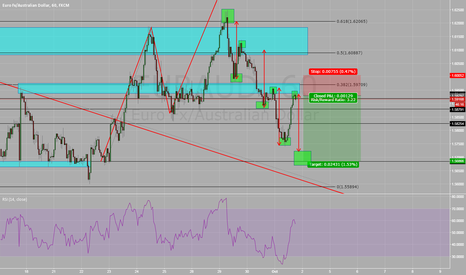 EURAUD: EUR/AUD - Current View