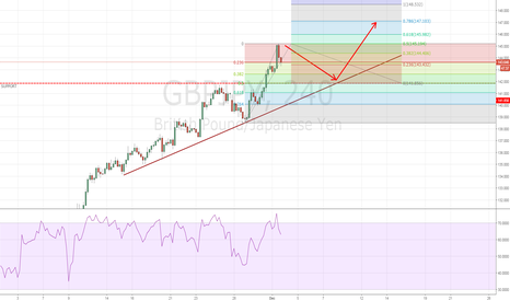 GBPJPY: GBPJPY - Waiting to get Long