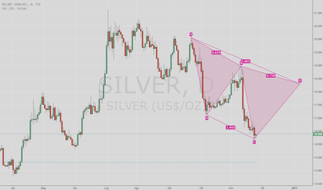 SILVER: silver long