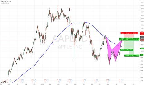 AAPL: Apple - Bearish Bat ahead!