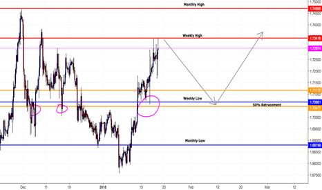 GBPCAD: GBP/CAD Potential Short