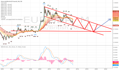 EURGBP: Analysis for EURGBP  MONTHLY CHART