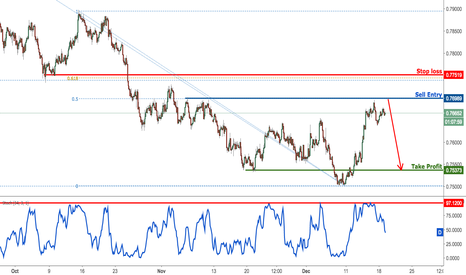 AUDUSD: AUDUSD dropping perfectly from our selling area, remain bearish