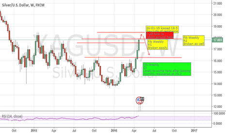 XAGUSD: XAGUSD Short wait for the pullback. keep and eye on USOIL an DXY