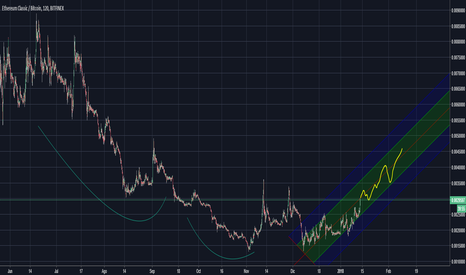 ETCBTC: ETC/BTC - Long ETC big potential gain :)