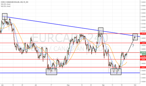 EURCAD: H4 wedge simple view and a question