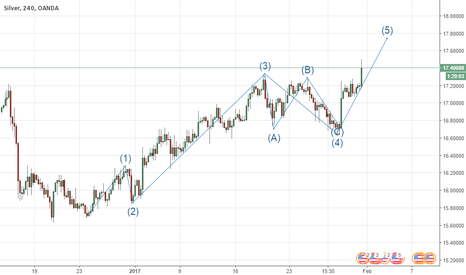 XAGUSD: Silver- Buy for 5th Wave move.