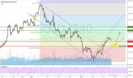 GOLD: Long position 1226 -12230 area