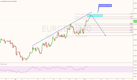 EURGBP: EURGBP refuses to go down. Next area of interest.