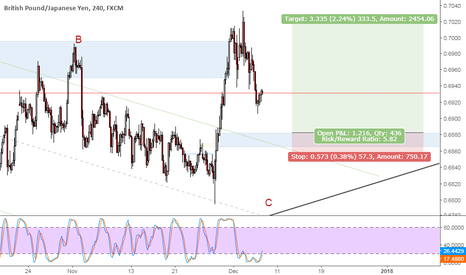 GBPJPY: GBPJPY breaks the correction area