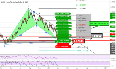 GBPAUD: Buy #GBPAUD long term