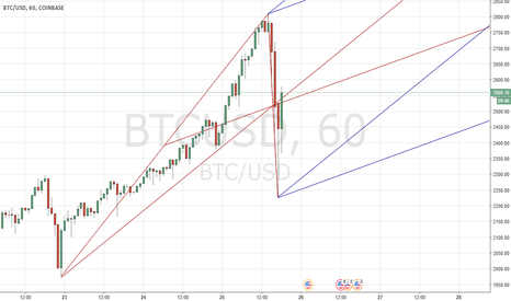BTCUSD: Bitcoin frame for next days