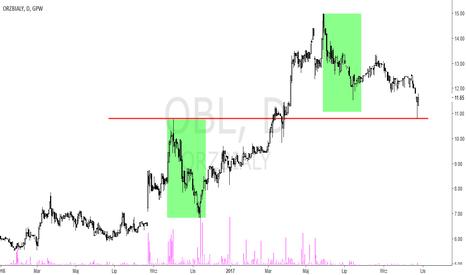 OBL: Orzeł Biały [OBL] – nadal w trendzie wzrostowym