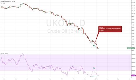 UKOIL: CRUD OIL
