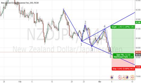 NZDJPY: NZDJPY_WOLF FORMATION