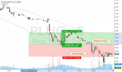 PLUG: $PLUG in a corner for next breakout