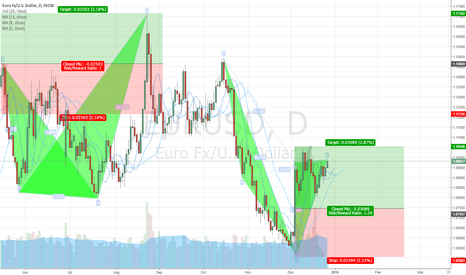 EURUSD: EUR USD Long Chart by AZ Forex