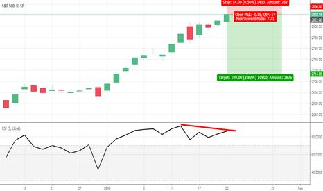 SPX: S&P 500: Bearish RSI divergence remains intact despite new ATH