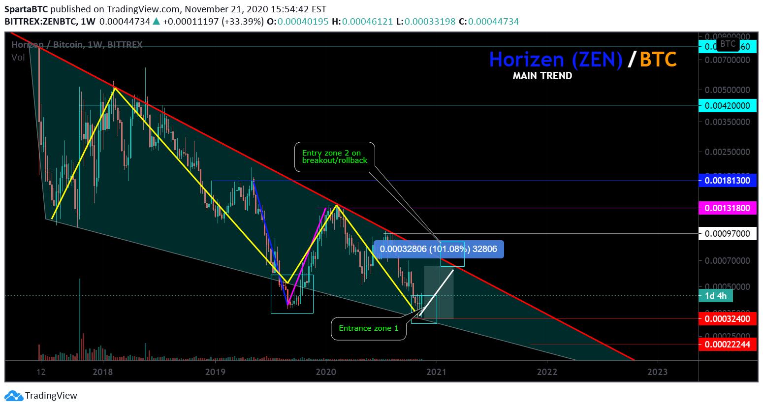 zen btc tradingview