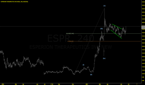 ESPR: ESPR: Breaking Out Of Consolidation ?