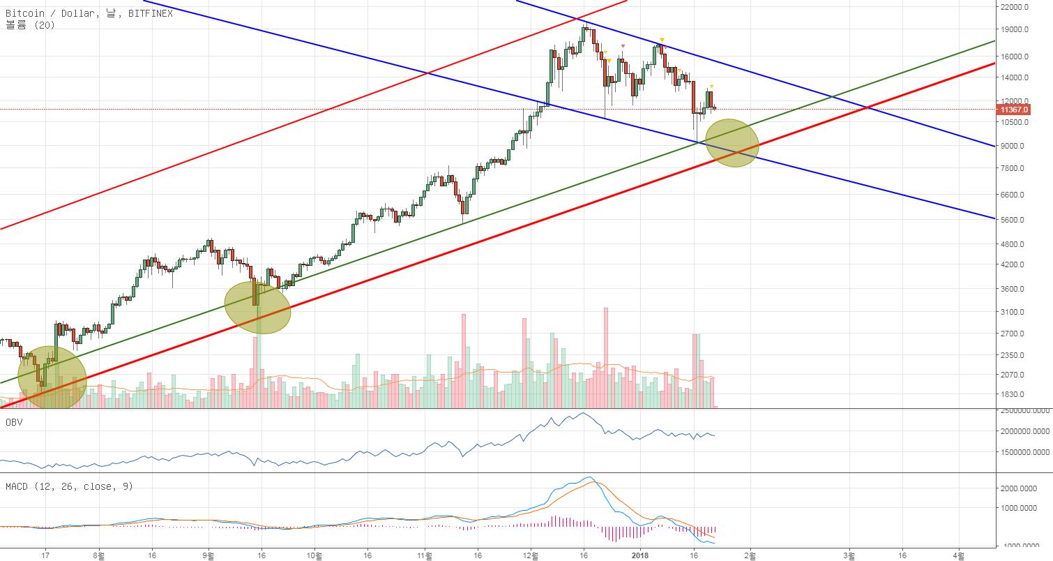 BTC/USD 추세선적 관점