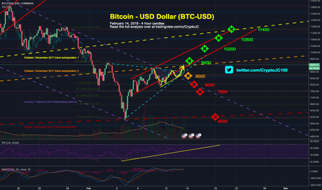 BTCUSD: Bitcoin Bulls breaking out one month descending channel