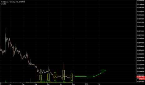 1STBTC: $1ST Super Obvious Whale Accumulation