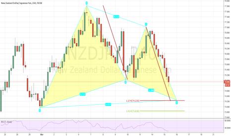 NZDJPY: Gartley and AB=CD pattern