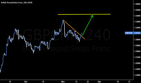 GBPCHF: GBPCHF is poised to push higher