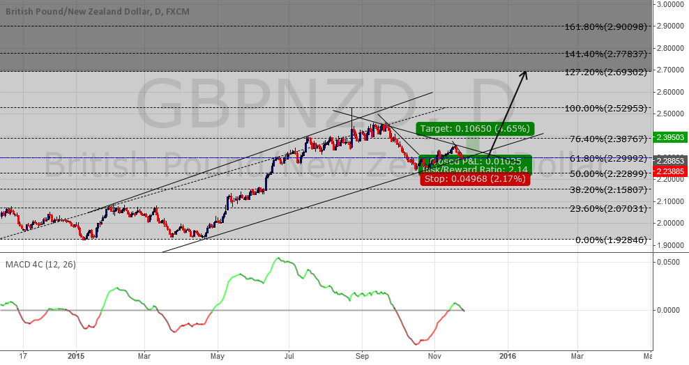 GBP/NZD possible movement