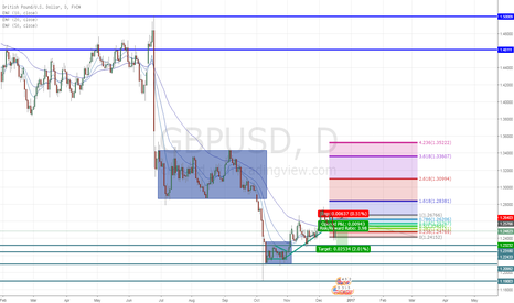 GBPUSD: GBPUSD - Longs caught in the trap?