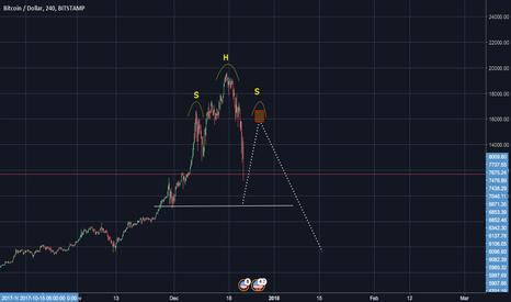 BTCUSD: BitcoinUSD H&S