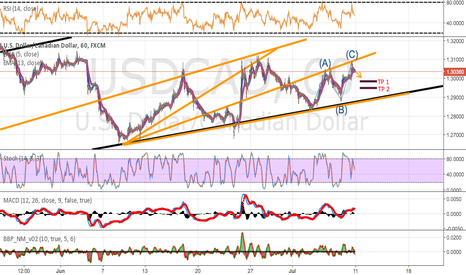 USDCAD: USD/CAD - Bullish