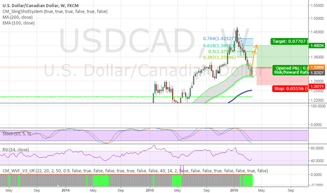 USDCAD: USDCAD to good to be true .
