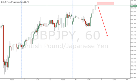 GBPJPY: another one in line