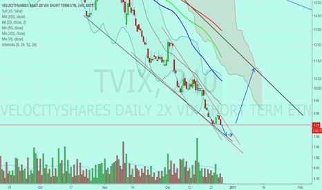 TVIX: Tvix sp500