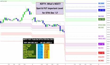 NIFTY: NIFTY: What's NEXT? Spot & FUT important Level for 07th Dec '17