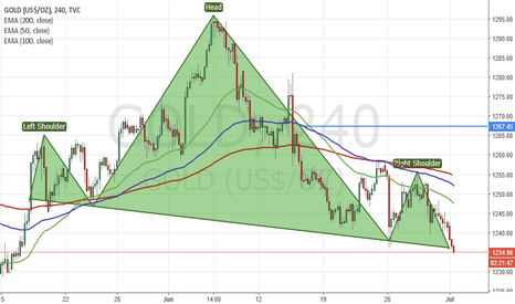 GOLD: H&S Gold