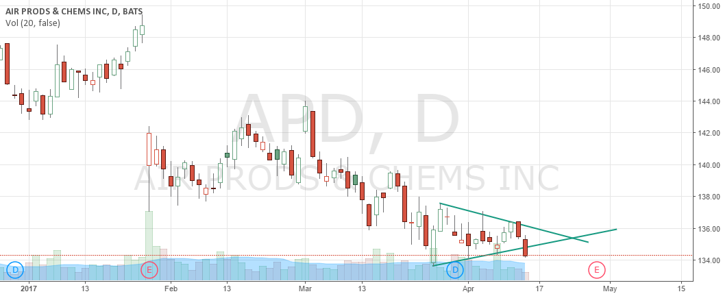 APD Symmetrical Triangle Formation