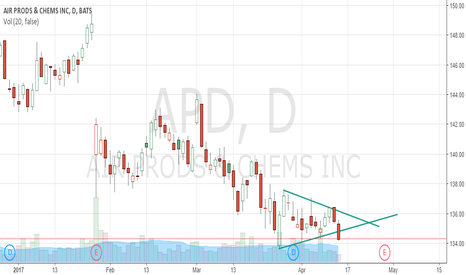 APD: APD Symmetrical Triangle Formation