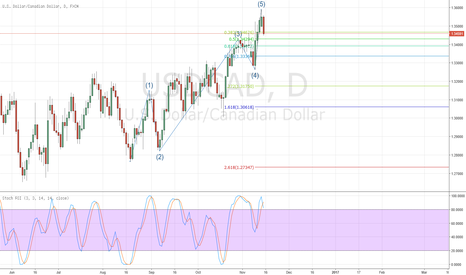 USDCAD: USDCAD possible end of trend