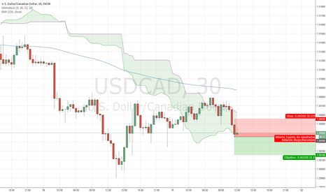 USDCAD: Scalping en USDCAD
