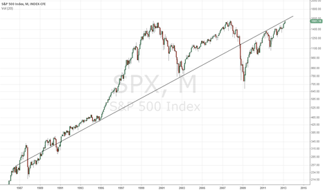 SPX: Interesting long term trendline coming into play $SPX