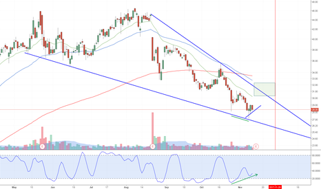 MOMO: Stochastic divergence at the breakout point of a falling wedge