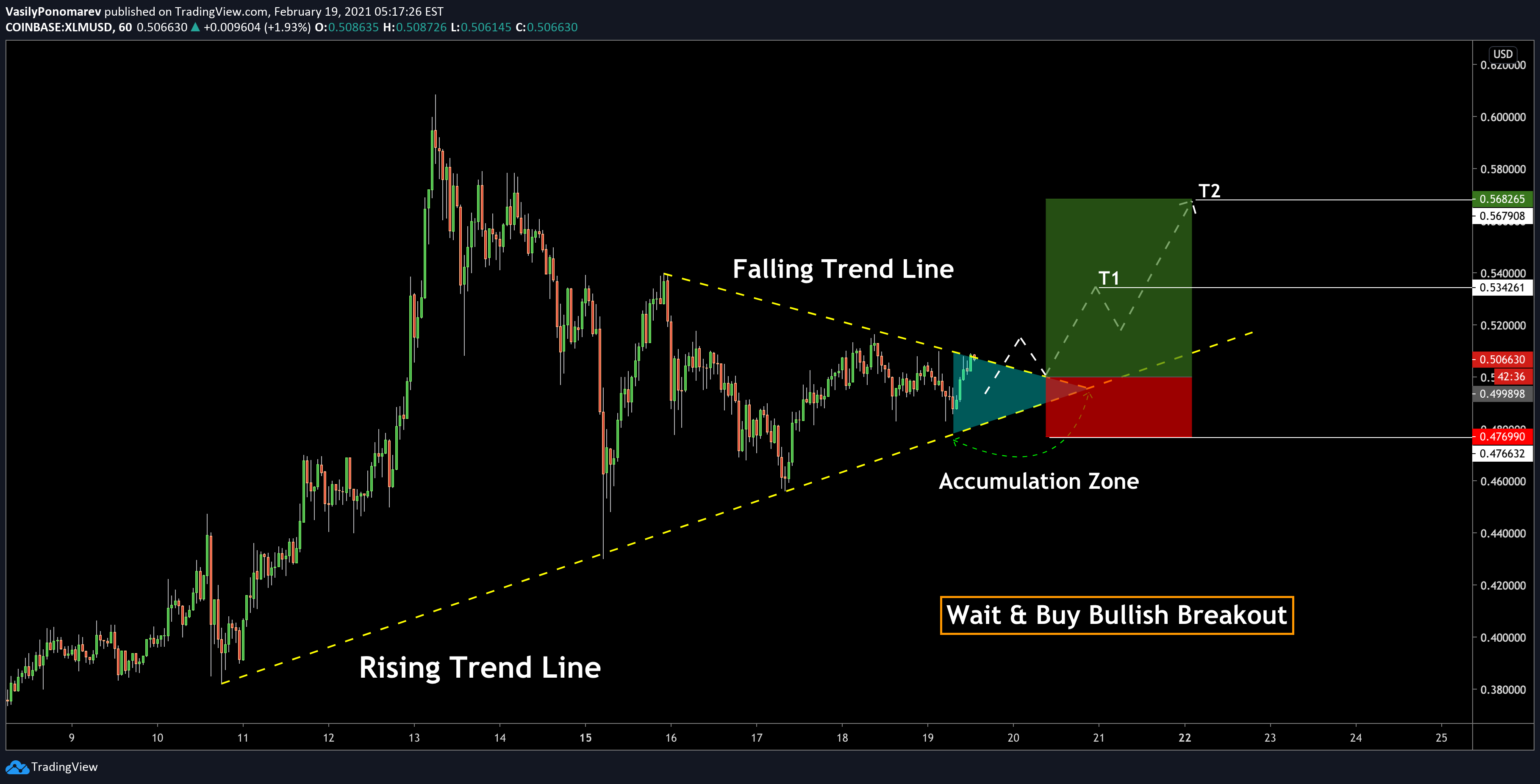Xlmusd How To Catch Bullish Wave لـ Coinbase Xlmusd بواسطة Vasilyponomarev Tradingview