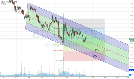 BTCUSD: The price moves in the channel.