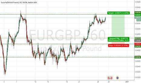 EURGBP: EurGbp long entry @ ~0.8445