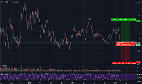 ORAP: Orange | A Potential Bounce