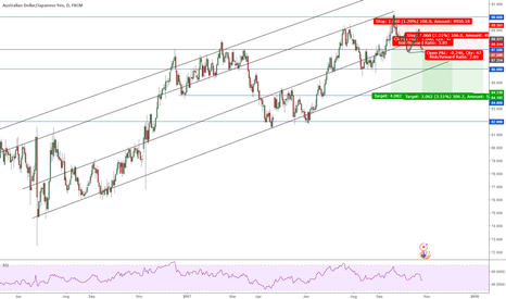 AUDJPY: AUDJPY Break of support, short