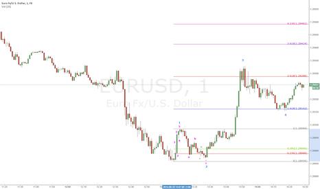 EURUSD: EURUSD EW 5 UP 3 DOWN